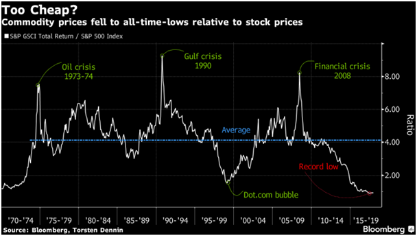 Commodity Prices Fell to All-Time-Lows Relative to Stock Prices.png