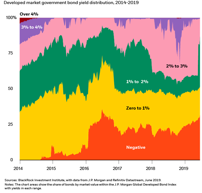 Developed market government bond yield distribution, 2017-2019.png