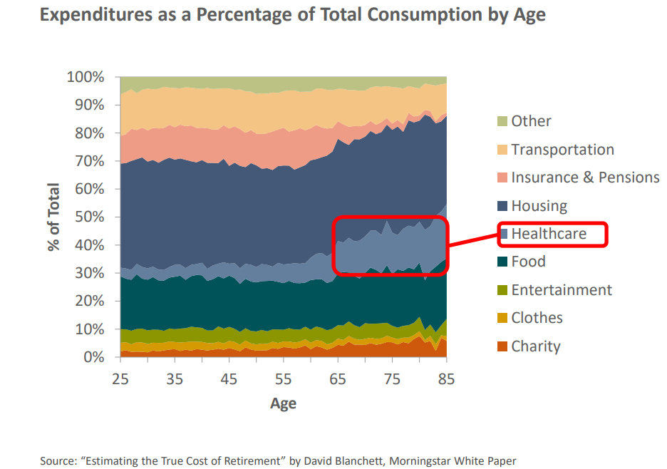 Expenditures as a percentage of total consumption by age.png
