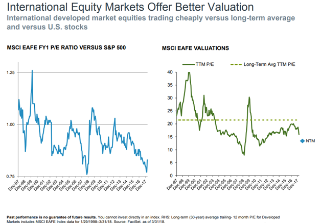 International Equity Markets Offer Better Valuation.png