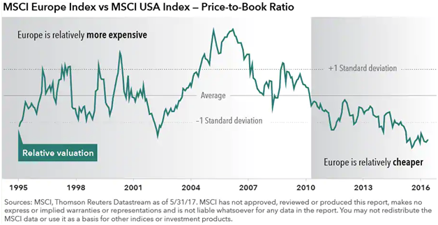 MSCI Europe Index vs MSCI USA Index - Price-to-Book Ratio.png