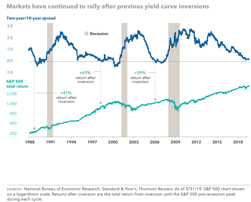 Markets have continued to rally after previous yield curve inversions.png