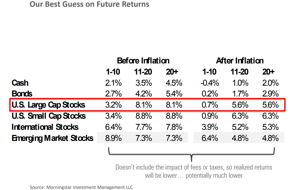 Our best guess on future returns.png