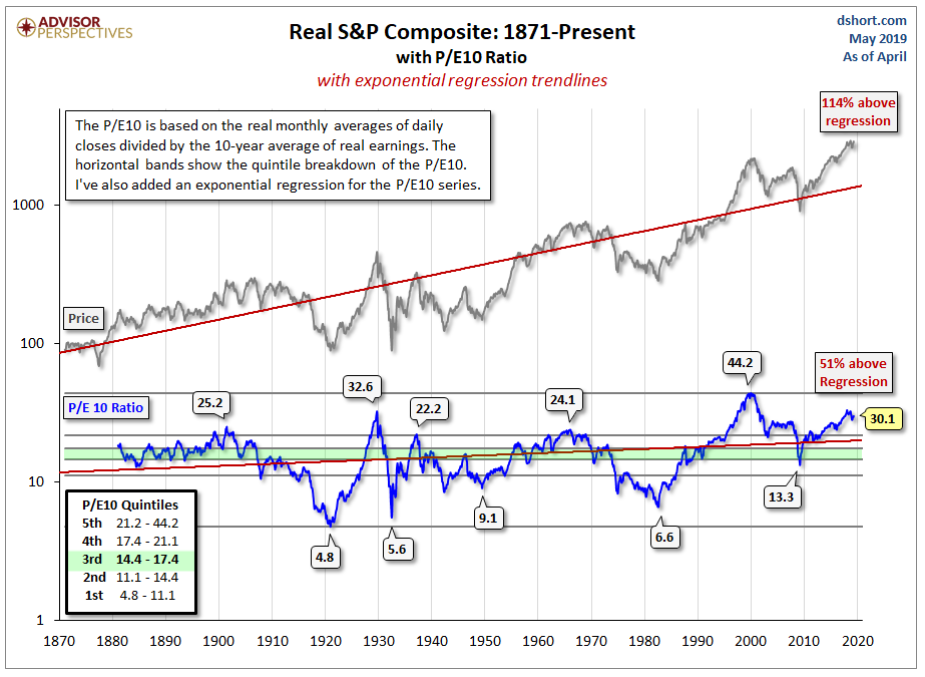 Real S&P composite - 1871 to present with P:E10 ratio.png