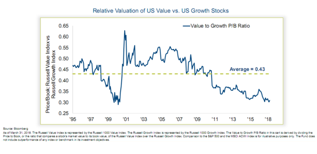 Relative Valuation of US Value vs US Growth Stocks.png