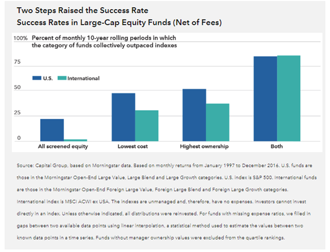 Success Rate in Large-Cap Equity Funds by Lowest Cost and Highest Ownership.PNG
