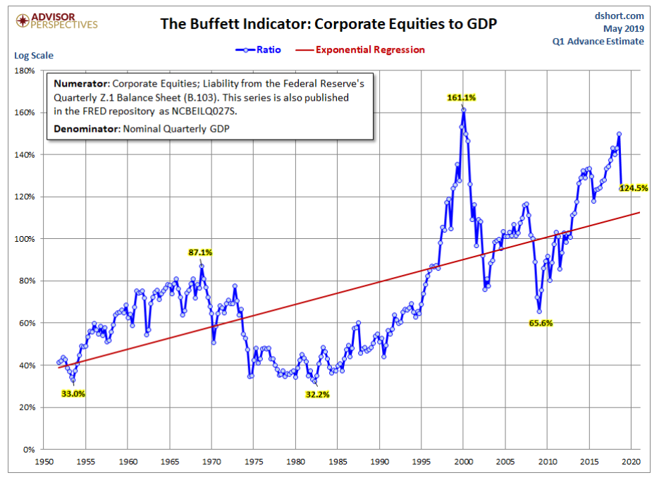 The buffett indicator - corporate equities to GDP.png