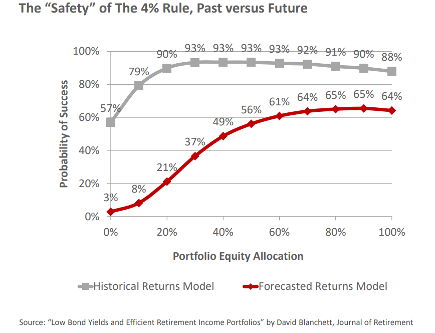 The safety of the 4 rule, past versus future.png