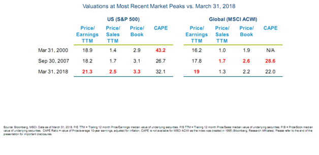 Valuations at Most Recent Market Peaks vs. March 31 2018.png